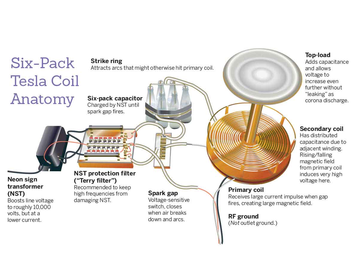 How to Make a Tesla Coil photo